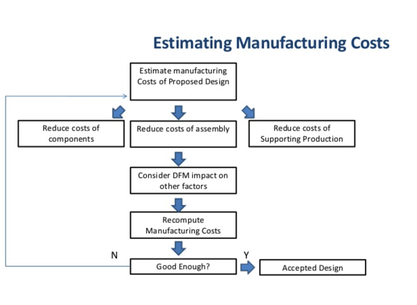 Guide to Design for Manufacturing in Plastic Injection Molding