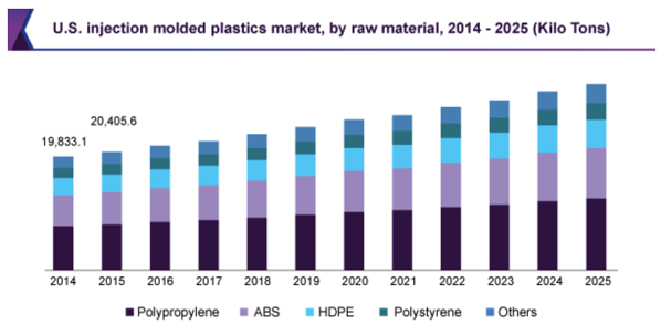 Chart showing U.S. injection molded plastics market by raw material 2014 - 2025