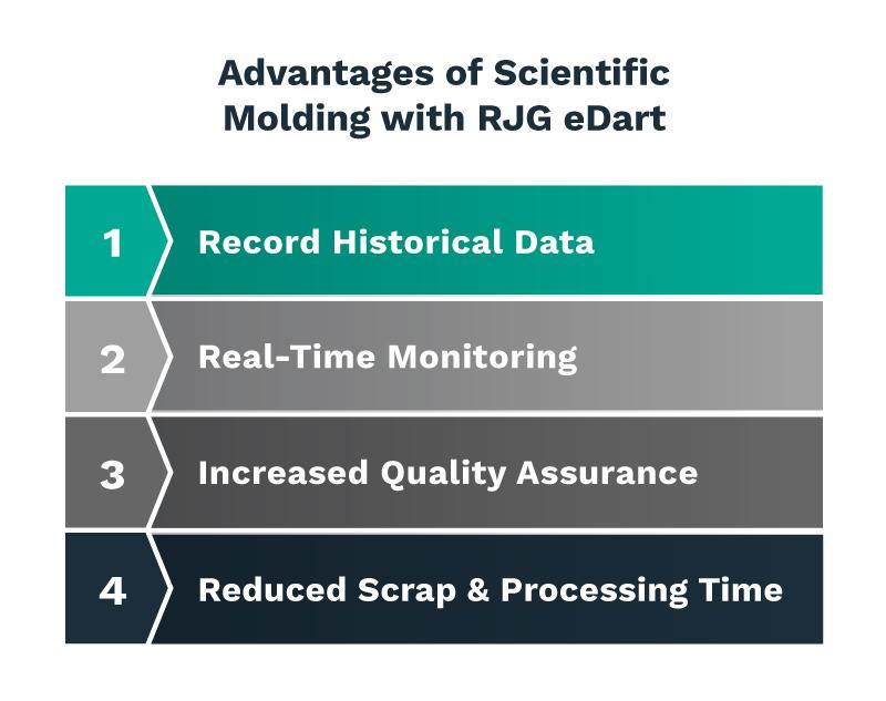 PCI_Advantages-RJG-eDart-1