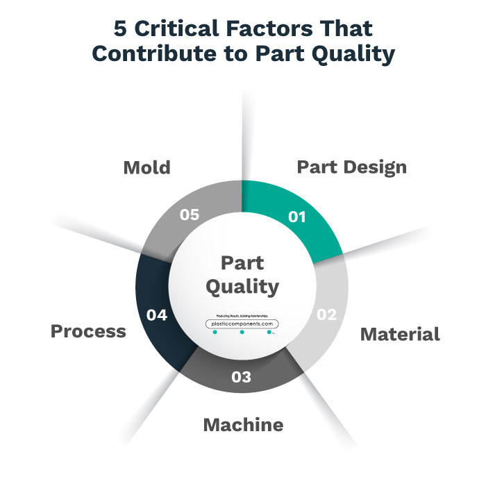 Chart showing factors that contribute to plastic part quality